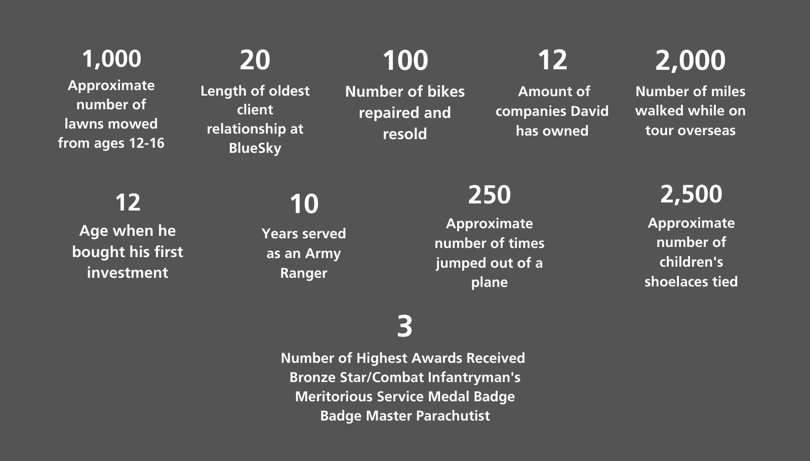 David Infographic
